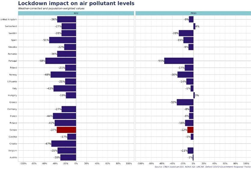 Inquinamento Europa durante il Lockdown