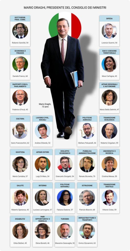 ministri del governo draghi