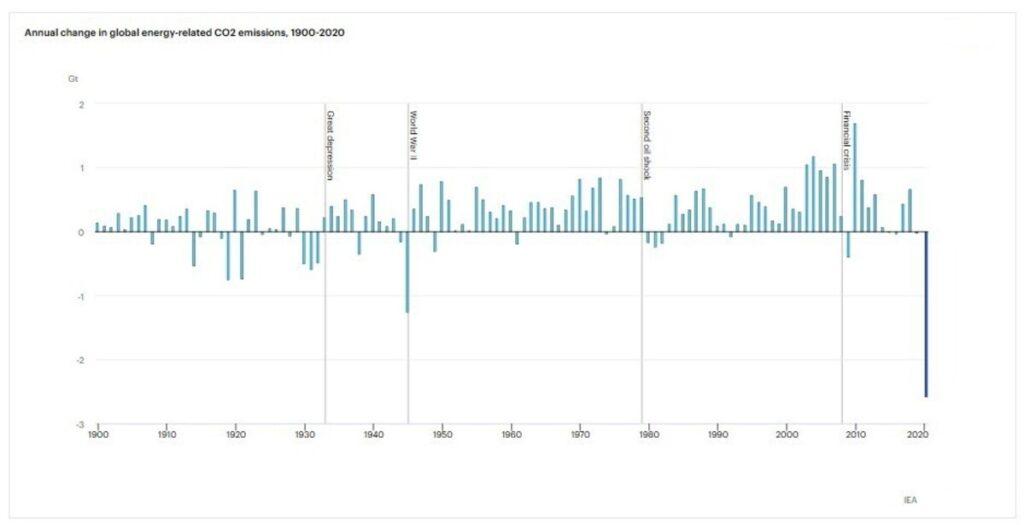 ecocatastrofismo, emissioni di CO2